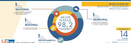Infotep obtiene el primer lugar a nivel nacional, departamental y municipal en en la medición del Índice de Desempeño Institucional (IDI) 2020